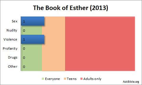The Book of Esther Movie Review AskBible.org - Content chart